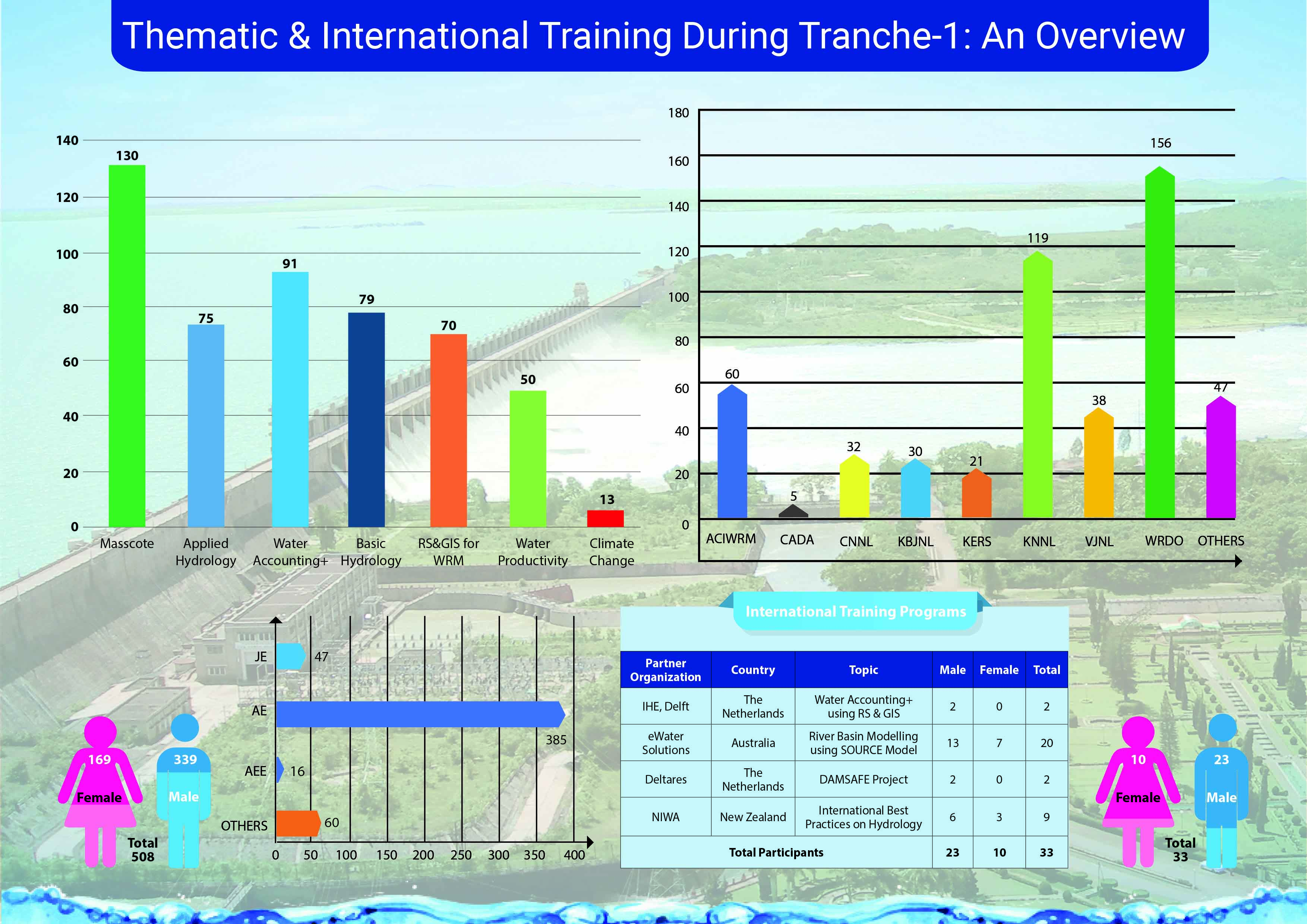 Infographics_Thematic_Training_Tranche1
